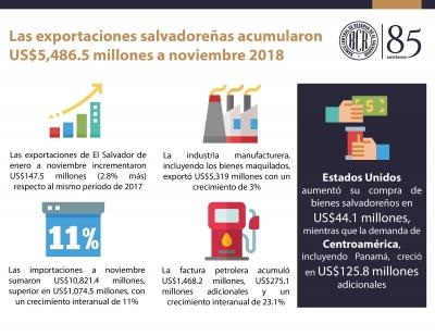 Las exportaciones salvadoreñas acumularon US$5,486.5 millones a noviembre 2018