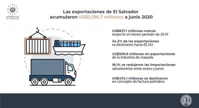 Las exportaciones de El Salvador acumularon US$2,196.7 millones a junio 2020