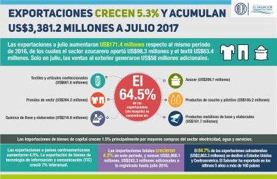 Exportaciones de El Salvador crecen 5.3% y alcanzan los US$3,381.2 millones a julio de 2017