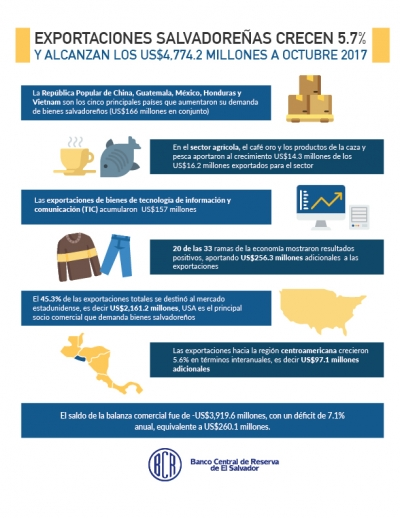 Las exportaciones salvadoreñas crecen 5.7% y alcanzan los US$4,774.2 millones al mes de octubre 2017