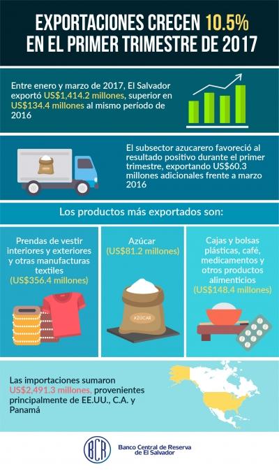 Inforgrafía de las exportaciones salvadoreñas en el primer trimestre 2017