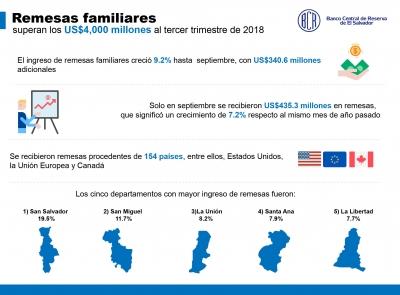 Remesas familiares superan los US$4,000 millones al tercer trimestre de 2018