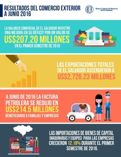 Infografía de las exportaciones a junio 2016