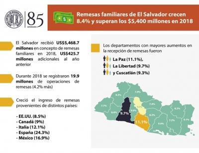 Remesas familiares de El Salvador crecen 8.4% y superan los $5,400 millones en 2018