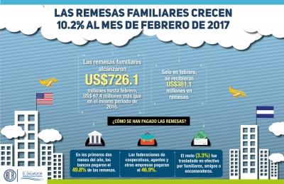 Infografía de las remesas recibidas al mes de febrero 2017