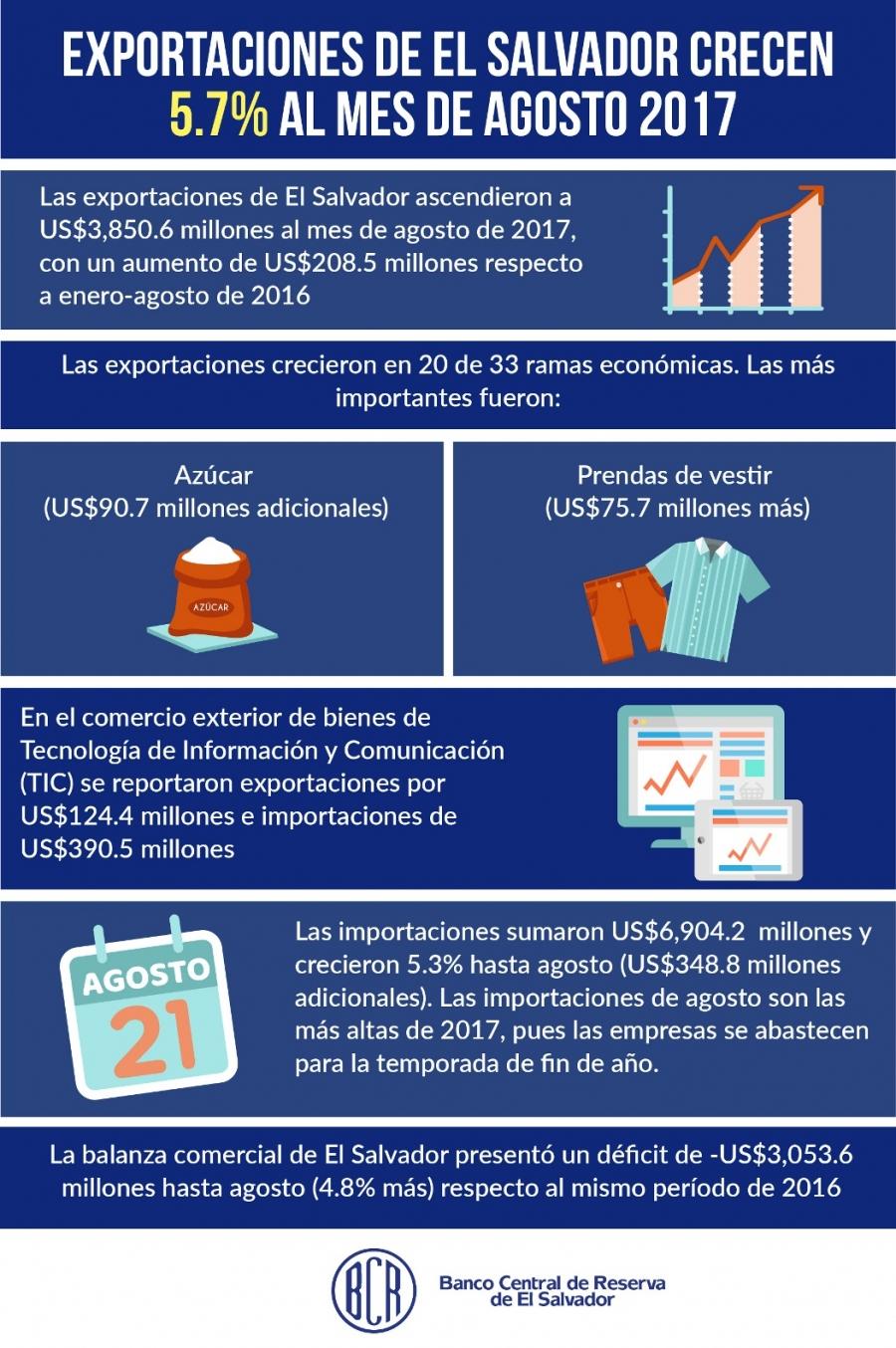 Exportaciones de El Salvador crecen 5.7% al mes de agosto 2017