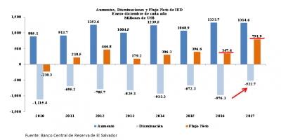 El Salvador registró entradas de Inversión Extranjera Directa de $1,314.6 millones en 2017
