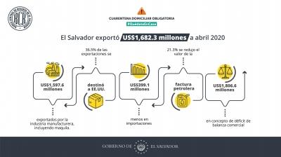 El Salvador exportó US$1,682.3 millones a abril 2020