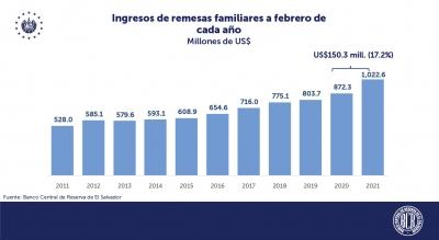 Remesas familiares a El Salvador crecen 17.2% a febrero 2021