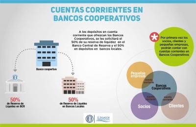 Infografía sobre cuentas corrientes en bancos cooperativos