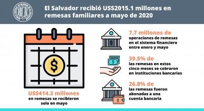 El Salvador recibió US$2,015.1 millones en concepto de remesas familiares al mes de mayo de 2020