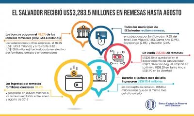El Salvador recibió en agosto US$3,283.5 millones de Remesas Familiares