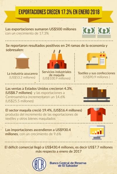 Las exportaciones salvadoreñas crecen 17.3% y alcanzaron US$500 millones en enero