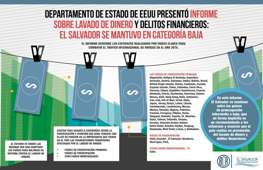 Departamento de Estado de EEUU presentó informe sobre lavado de dinero y delitos financieros: El Salvador se mantuvo en categoría baja