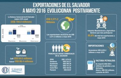 Las exportaciones de El Salvador a mayo 2016 continúan su recuperación