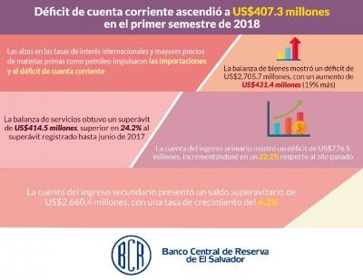 Déficit de cuenta corriente ascendió a US$407.3 millones en el primer semestre de 2018