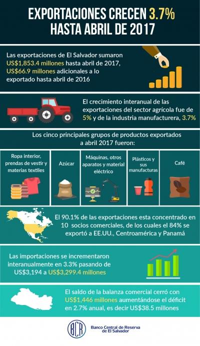 Las exportaciones crecen 3.7% y alcanzan US$1,853.4 millones al mes de abril de 2017
