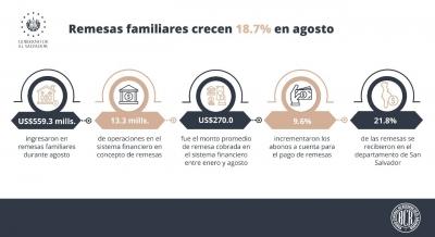 Las remesas familiares hasta el mes de agosto alcanzaron US$3,635.6 millones