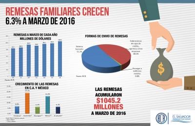 Remesas familiares crecen 6.3% a marzo de 2016