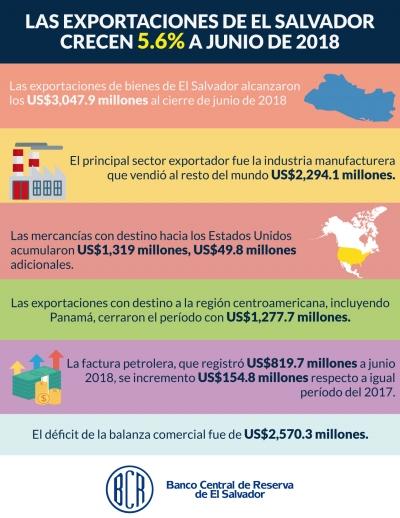 Las exportaciones de El Salvador alcanzan los US$3,047.9 millones y crecen 5.6% a junio de 2018