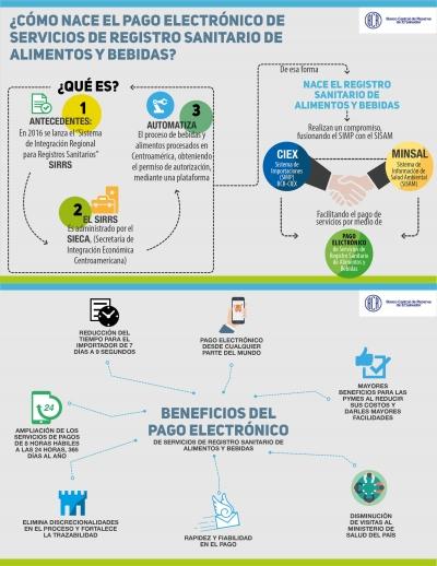 Interconexión del sistema de información de salud ambiental