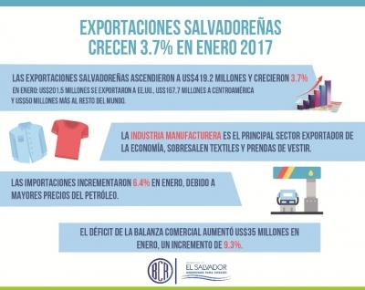 Infografía sobre el crecimiento de las exportaciones salvadoreñas a enero 2017