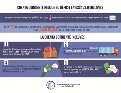Infografía sobre la Cuenta Corriente en El Salvador durante período enero - septiembre 2016