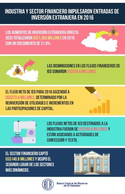 Infografía de las Inversiones Extranjeras directa en El Salvador