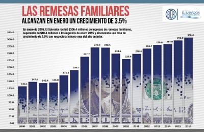 El Salvador recibió $306.4 millones de remesas familiares en enero de 2016