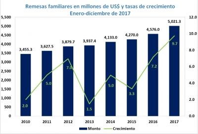 Las remesas familiares superaron los US$5,000 millones en 2017 y crecieron 9.7%