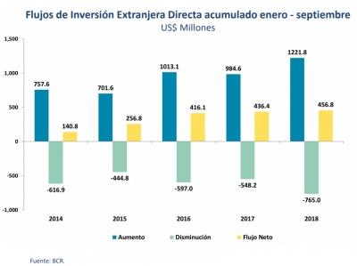 Aumentos de inversión extranjera directa superan los US$1,200 millones