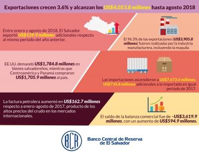 Exportaciones crecen 3.6% y alcanzan los US$4,053.8 millones hasta agosto