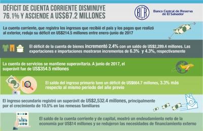 Déficit de cuenta corriente disminuye 76.1% y reduce las necesidades del financiamiento externo del país