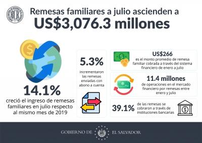Remesas familiares a julio ascienden a US$3,076.3 millones