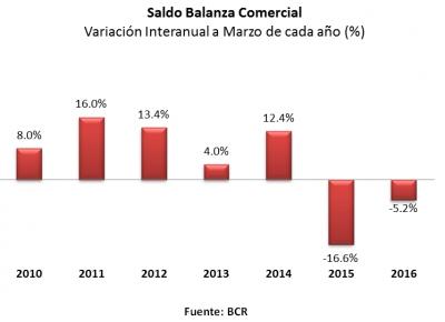 Déficit de Balanza Comercial de El Salvador mejora 5.2% a marzo 2016
