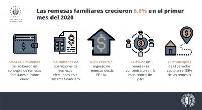 Las remesas familiares crecieron 6.0% en el primer mes del 2020