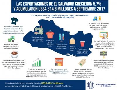 Las exportaciones crecieron 5.7% y acumularon US$4,314.6 millones a septiembre de 2017