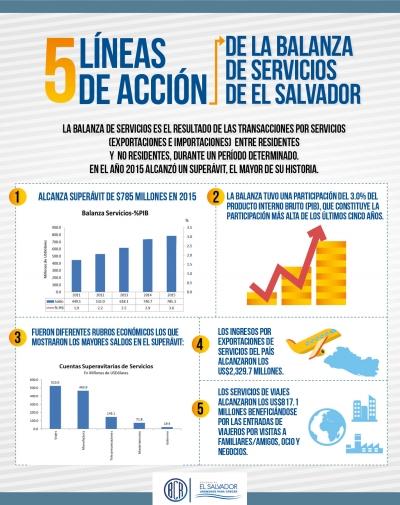 Balanza de Servicios de El Salvador alcanza Superávit de $785 millones en 2015: el más alto de su historia