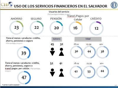 Banco Central da a conocer resultados de la Encuesta Nacional de Acceso a Servicios Financieros de El Salvador
