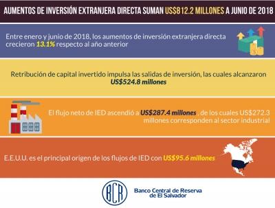 Aumentos de Inversión Extranjera Directa suman US$812.2 millones a junio de 2018