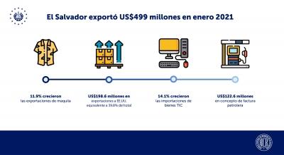 El Salvador exportó $499 millones en enero 2021
