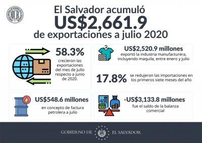 El Salvador acumuló US$2,661.9 millones de exportaciones a julio 2020