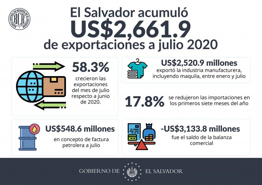 Exportaciones caen 25.9% al mes de Julio