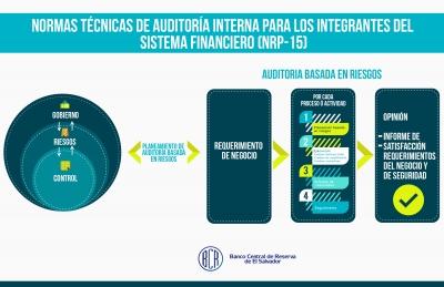 """""""Normas Técnicas de Auditoría Interna para los Integrantes del Sistema Financiero"""" entran en vigencia este día, informa el Comité de Normas del Banco Central"""