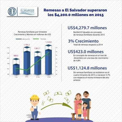 Remesas a El Salvador superaron los $4,200.0 millones en 2015