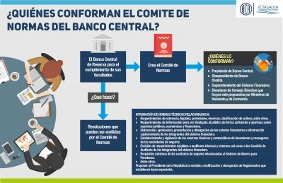 Conozca quienes conforman el Comité de Normas del Banco Central de Reserva