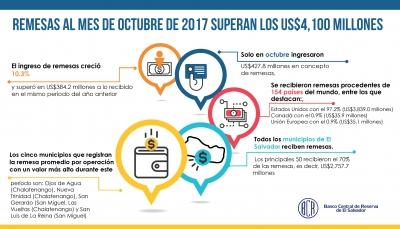 El Salvador recibió más de US$4,100 millones de remesas familiares a octubre de 2017