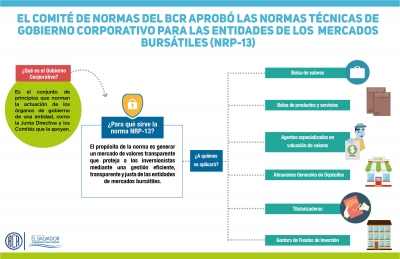Infografía sobre Normas Técnicas de Gobierno Corporativo para las Entidades de los  Mercados Bursátiles