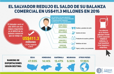Infografía de la balanza comercial en El Salvador a diciembre 2016