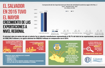 Crecimiento de las exportaciones a nivel regional de El Salvador en 2015